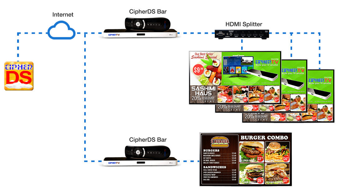 single location multiple screen same messaging